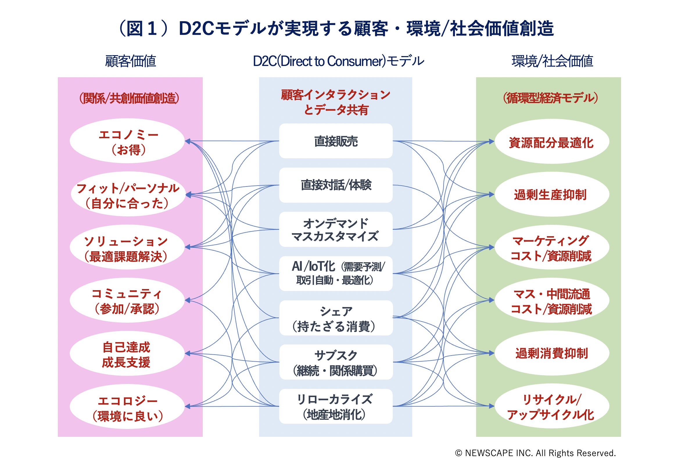 ●D2Cブランドビジネスが実現する価値転換① 顧客価値共創と、循環型経済システムへの事業シフト